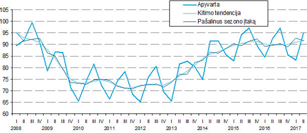 kainų rodiklių prekyba)