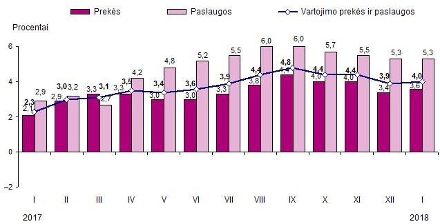 kainų veiksmo prekybos rodikliai)