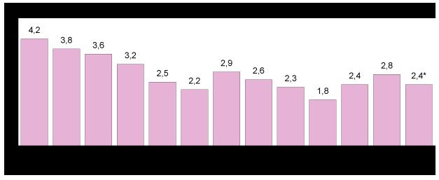 išankstinės prekybos rodikliai)